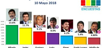 Encuesta Región Arequipa, Sociedad Política –  Mayo 2018