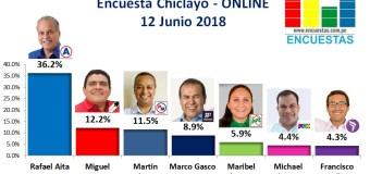 Encuesta Chiclayo, Online –  12 Junio 2018