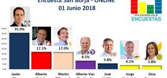 Encuesta San Borja, Online – 01 Junio 2018