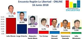 Encuesta Región La Libertad, Online – 16 Junio 2018