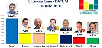 Encuesta Alcaldía de Lima, Datum – 06 Julio 2018