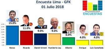 Encuesta Alcaldía de Lima, Gfk – 01 Julio 2018