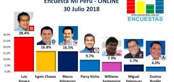 Encuesta Mi Perú, Online  – 30 Julio 2018