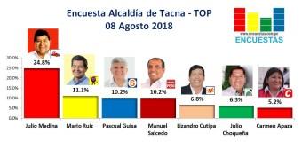 Encuesta Alcaldía Tacna, TOP – 08 Agosto 2018