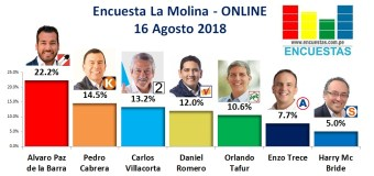 Encuesta La Molina, Online – 16 Agosto 2018