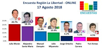 Encuesta Región La Libertad, Online – 17 Agosto 2018