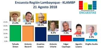 Encuesta Región Lambayeque, Klambp –  21 Agosto 2018
