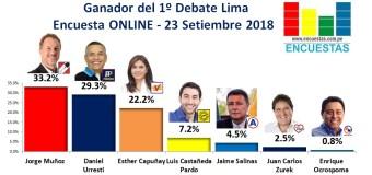 Encuesta: Ganador del 1º Debate Electoral de Lima – 23 Setiembre 2018