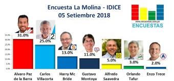 Encuesta La Molina, IDICE – 05 Setiembre de 2018