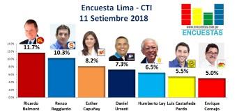 Encuesta Alcaldía de Lima, CTI – 11 Setiembre 2018