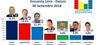 Encuesta Lima, Datum – 30 Setiembre 2018