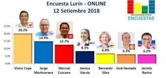 Encuesta Lurín, Online – 12 Setiembre 2018