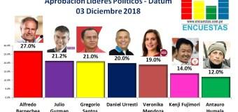 Aprobación Líderes Políticos – Datum, 03 Diciembre 2018