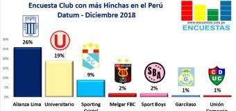Encuesta Club con más Hinchas en el Perú – Datum, Diciembre 2018