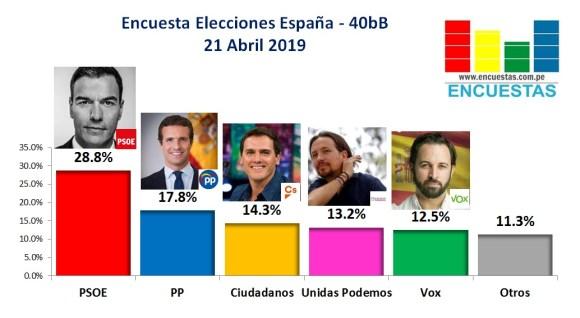 Resultado de imagen de Encuesta Abril 2019. PSOE Elecciones Parlamento Español