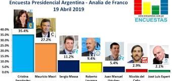 Encuesta Presidencial Argentina, Analía de Franco – 19 Abril 2019