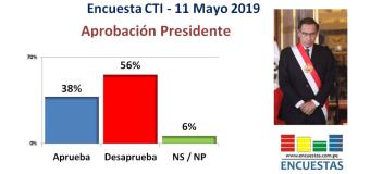 Encuesta Aprobación Martín Vizcarra, CTI – 11 Mayo 2019