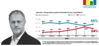 Según Ipsos, a Jorge Muñoz lo respalda el 55% de limeños, Sondeo no mide reacciones por el 'pico y placa'
