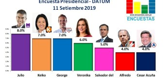 Encuesta Presidencial, Datum – 11 Setiembre 2019