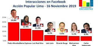 Candidatos líderes en Facebook por Acción Popular en Lima – 16 Noviembre 2019