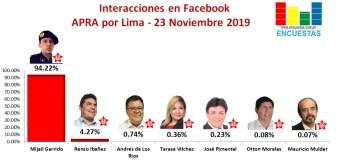 Candidatos líderes en Facebook por el APRA en Lima – 23 Noviembre 2019
