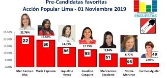 Candidatas al Congreso favoritas por Acción Popular – Lima 01 Noviembre 2019