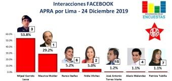 Candidatos más visitados en Facebook por el APRA (Lima) – 24 Diciembre 2019