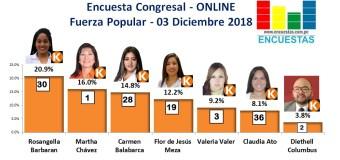 Encuesta Congresal, Fuerza Popular – Online, 03 Diciembre 2019