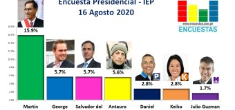 Encuesta Presidencial, IEP Perú – 16 Agosto 2020