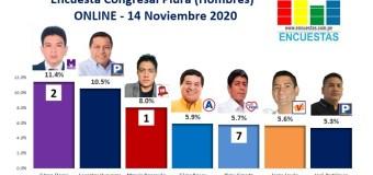 Encuesta Congreso, Piura – Online, 14 Noviembre 2020 (Hombres)