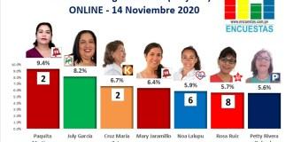 Encuesta Congreso, Piura – Online, 14 Noviembre 2020 (Mujeres)