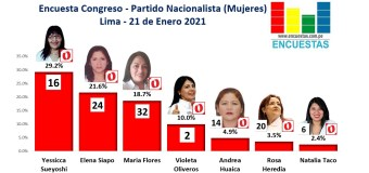 Encuesta Congreso Lima, Partido Nacionalista (Mujeres) – Online, 21 Enero 2021