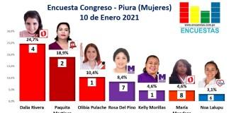 Encuesta Congreso, Piura – Online, 10 Enero 2021 (Mujeres)