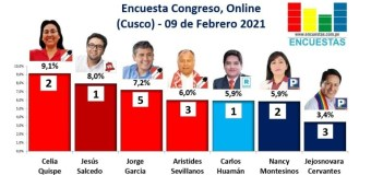 Encuesta Congreso, Online (Cusco) – 09 Febrero 2021