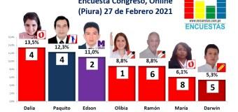 Encuesta Congreso,Online, (Piura) 27 Febrero 2021