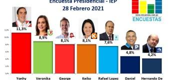 Encuesta Presidencial, IEP – 28 Febrero 2021