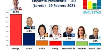 Encuesta Presidencial, Lid – (Loreto) 19 Febrero 2021
