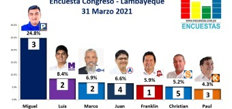 Encuesta Congresal, Online (Lambayeque) – 31 marzo 2021