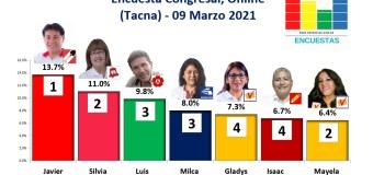 Encuesta Congreso, Online (Tacna) – 09 Marzo 2021