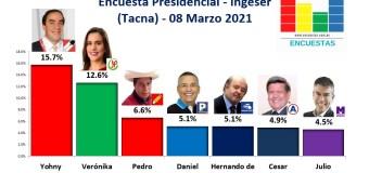 Encuesta Presidencial, Ingeser (Tacna) –  08 Marzo 2021
