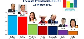 Encuesta Presidencial, Online – 16 Marzo 2021