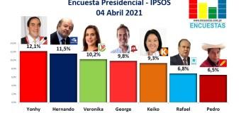 Encuesta Presidencial, Ipsos Perú – 04 Abril 2021