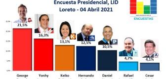 Encuesta Presidencial, Lid – Loreto – 04 Abril 2021