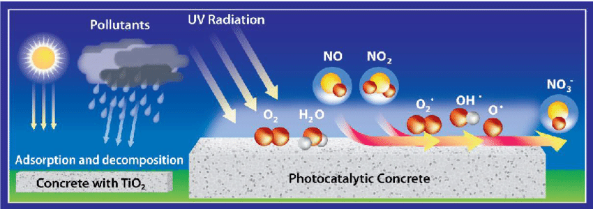 Schematic of photocatalytic air purifying pavement