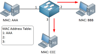 Understanding MAC Table Aging