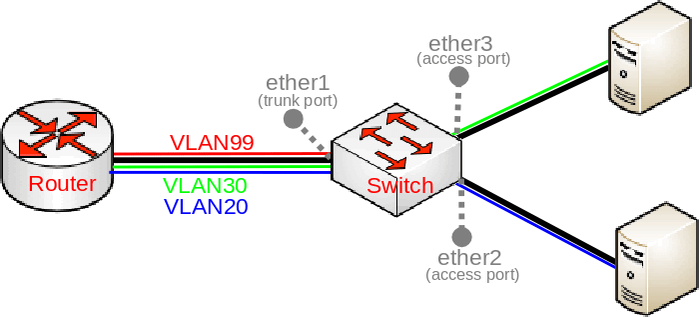 px Basic vlan switching