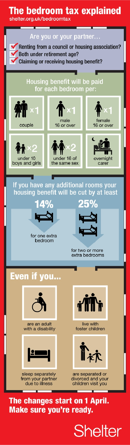 bedroom_tax_explained