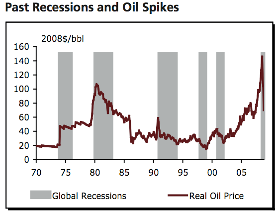 Past Recession and Causal? Oil Spikes