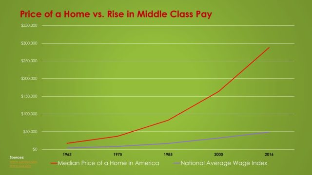struggling middle class