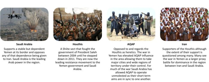 who's who in the yemen civil war